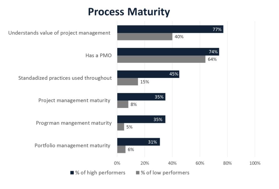 Process Maturity