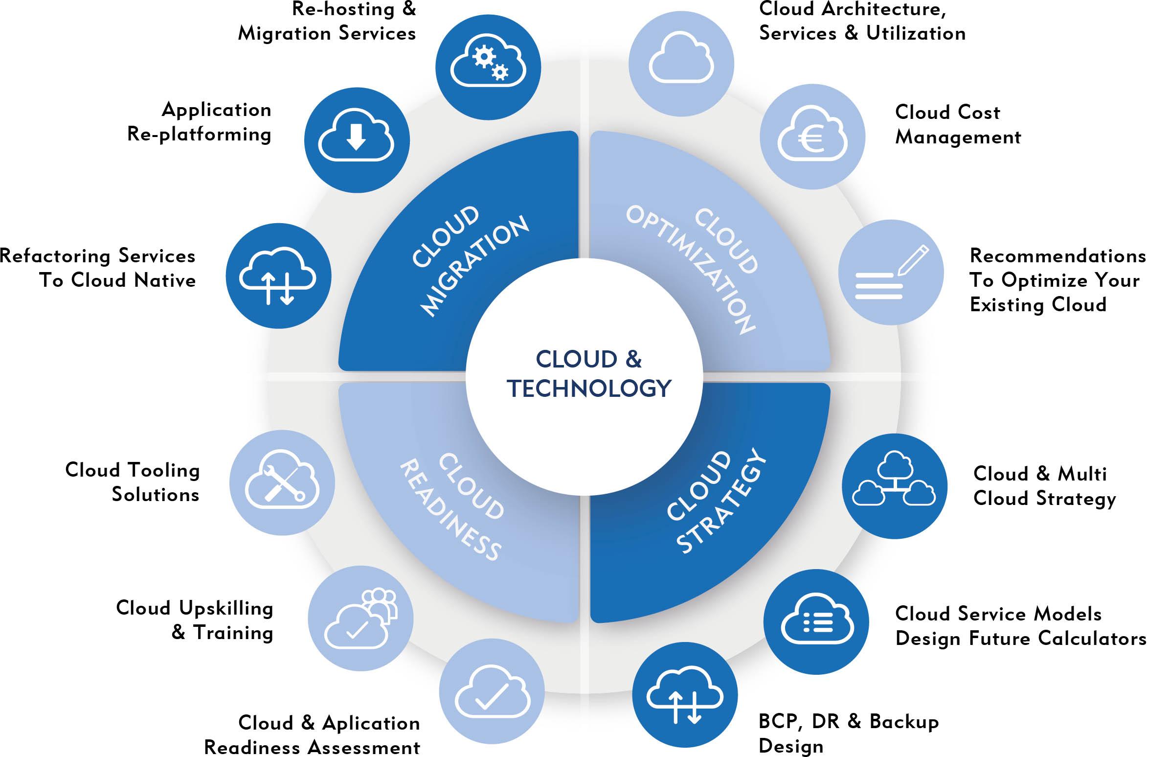 Cloud Transformation Services Wheel